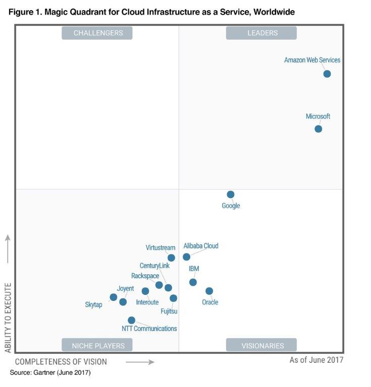 AWS - Leader in the Infrastructure as a Service (IaaS) Gartner Magic Quadrant for the 7th consecutive year