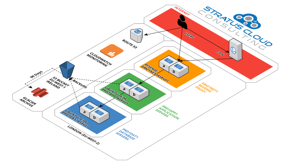 Stratus Cloud Consulting Corporate Website AWS Reference Architecture