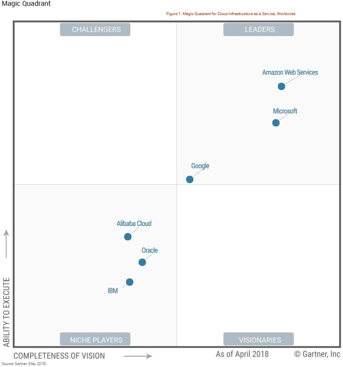 Gartner Infrastructure as a Service (IaaS) Magic Quadrant - 2018